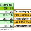 CALABRIA E CAMPANIA: ALTO RISCHIO DI TERREMOTO, MA GENITORI E STUDENTI POCO INFORMATI