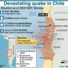Terremoto del Cile del 27 febbraio 2010: report fotografico