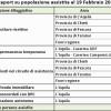 Terremoto: i dati sugli assistiti aggiornati al 19 febbraio