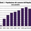 Un anno dopo: il calo demografico a L'Aquila