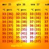 ABRUZZO: 7 GIORNI DI FUOCO CON TEMPERATURE FINO A 42°C