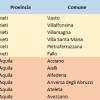 CLASSIFICAZIONE SISMICA DI TUTTI I COMUNI ITALIANI