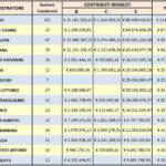RICOSTRUZIONE: LA TOP 15 DEGLI AMMINISTRATORI DI CONDOMINIO