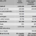 L'AQUILA: ECCO LA SITUAZIONE DELLA RIMOZIONE DELLE MACERIE AL 31 MARZO 2012