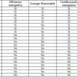 AMBIENTE, CLASSIFICA EFFICIENZA ENERGETICA: MAGLIA NERA PER L'ABRUZZO