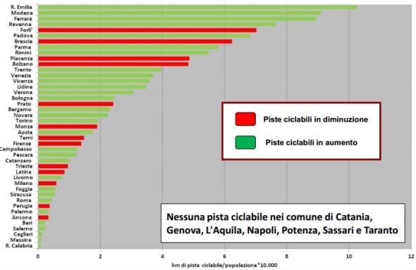 mobilita_sostenibile_italia_2