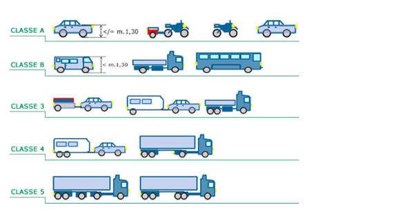 classificazione_autostrade_pedaggi