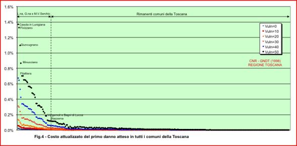 costo_terremoti_toscana