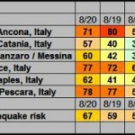"""LUKE THOMAS """"PREVEDE"""" IN ITALIA UN TERREMOTO DISTRUTTIVO AL GIORNO"""