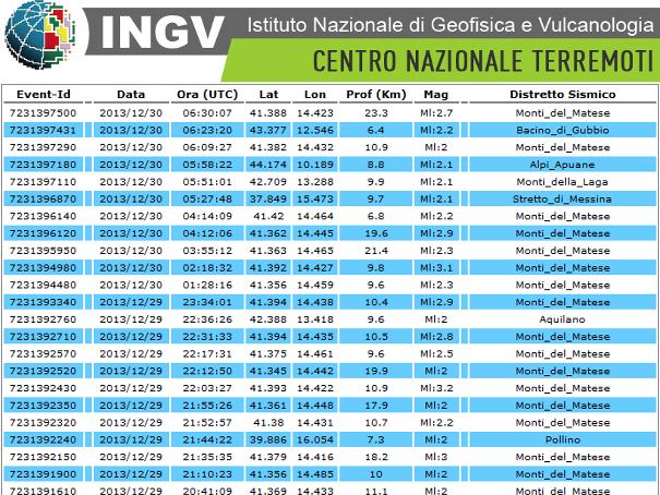 ingv lista terremoti in tempo reale