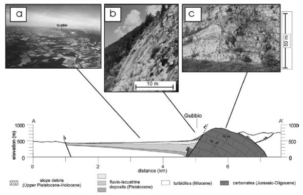 In basso: profilo verticale che taglia la valle, dove si vede la faglia di Gubbio che pone a contatto i calcari appenninici (a destra) con i sedimenti fluvio-lacustri della valle (a sinistra). In alto: a) veduta aerea del bacino; b) la faglia in affioramento; c) deformazione estensionale nel blocco a monte della faglia (footwall) (da Collettini et al., 2003).