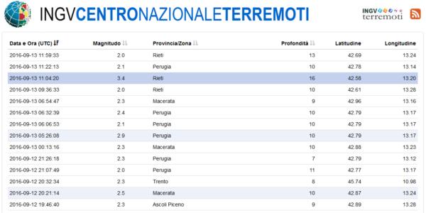 Ingv lista terremoti in tempo reale for Ingv lista terremoti di oggi