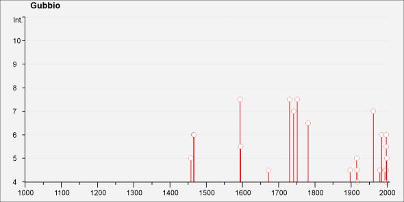 Storia sismica di Gubbio (dal DBMI11).