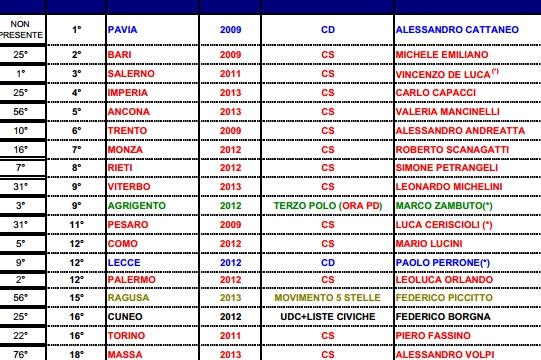 classifica_sindaci_2014