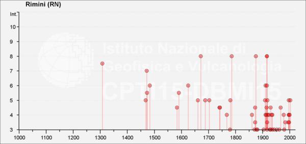 toria sismica di Rimini dall'anno 1000 al 2015 [fonte: DBMI15]