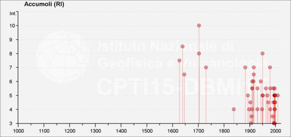 Storia sismica osservata a Accumoli (RI) dall'anno 1000 a oggi: nella scala MCS il grado 6 indica l'inizio del danneggiamento leggero, ma diffuso. È evidente una maggior completezza dell'informazione storica dal 1600 in poi (fonte: DBMI15).