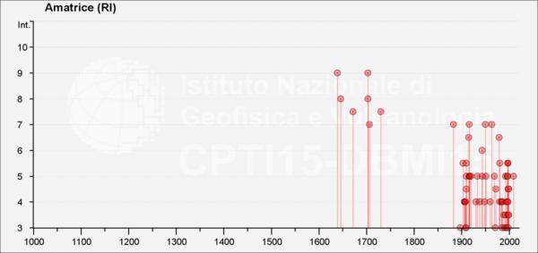 Storia sismica osservata a Amatrice (RI) dall'anno 1000 a oggi: nella scala MCS il grado 6 indica l'inizio del danneggiamento leggero, ma diffuso. È evidente una maggior completezza dell'informazione storica dal 1600 in poi (fonte: DBMI15).