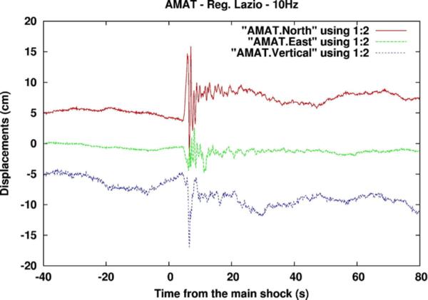 Spostamento misurato dalla stazione GPS di Amatrice (AMAT, della regione Lazio) durante il terremoto di magnitudo M6.0, del 24 agosto 2016, ore 03:36. Sono mostrate le tre componenti del movimento: verticale (in rosso), in direzione est (in verde) e nord (blu). Il massimo movimento è stato di circa 15 cm, lungo la componente nord.