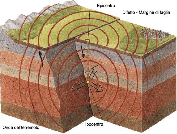 schema_terremoto