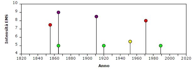 Storia sismica della località di Fondo Macchia (CT), a partire dal 1800. In viola/rosso/giallo sono rappresentati i diversi valori di intensità macrosismica relativi a terremoti che hanno provocato danneggiamenti, in verde le semplici avvertibilità (fonte: CMTE). Si noti che oltre gli eventi citati in questo articolo, questa località ha subìto danneggiamenti significativi anche nel 1855 e 1971 per eventi localizzati nella stessa area.