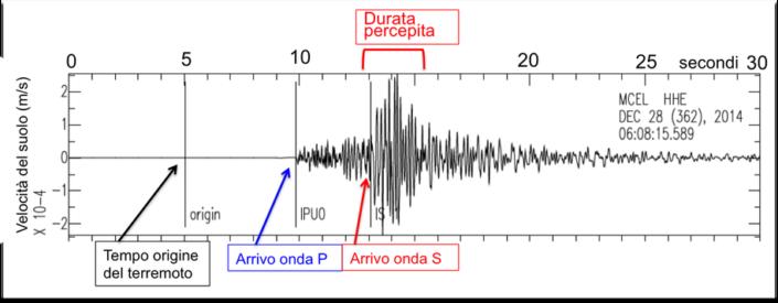 durata_terremoto