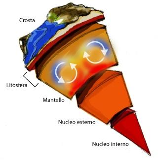 La struttura interna della Terra e i moti convettivi