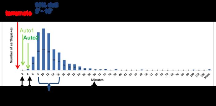 Tempistica delle comunicazioni al DPC e al pubblico dei dati sui terremoti. Il picco della distribuzione indica più o meno la media (circa 10 minuti) del tempo necessario ai sismologi in turno per ricalcolare le coordinate ipocentrali e la magnitudo. Le localizzazioni automatiche sono disponibili in 2 minuti circa.
