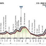 TORNA SUL GRAN SASSO IL GIRO D'ITALIA 2018